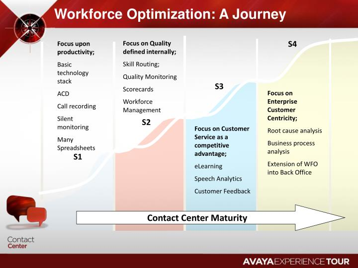 Workforce Optimization: A Journey