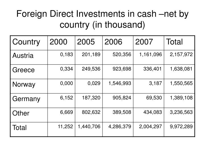 Foreign Direct Investments in cash –net by country (in thousand)