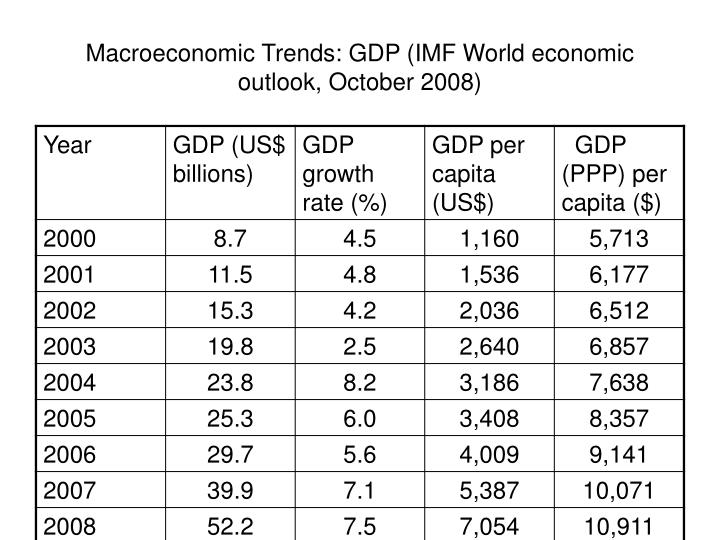 Macroeconomic Trends: GDP (IMF World economic outlook, October 2008)
