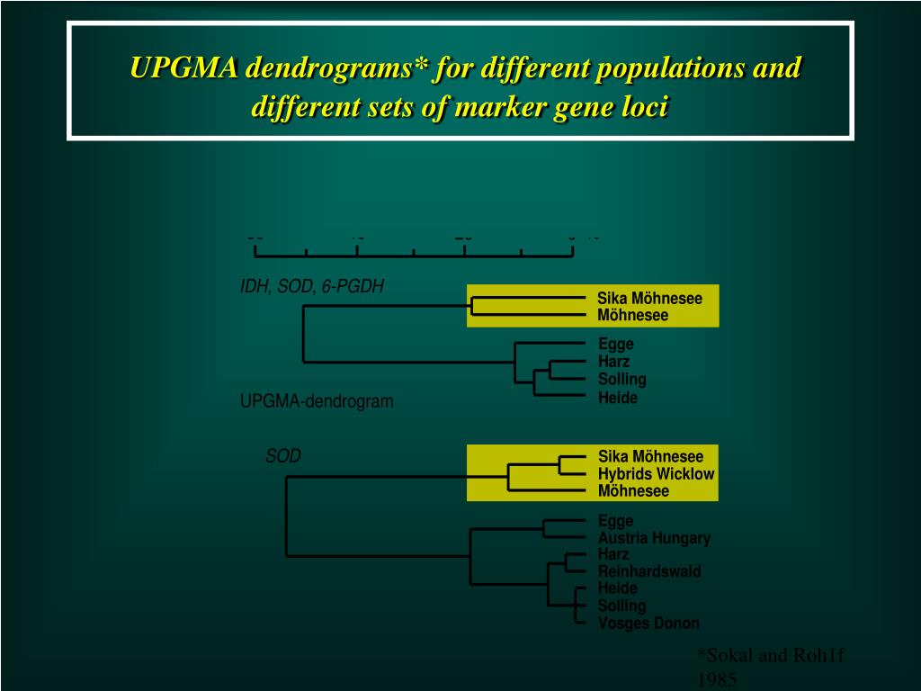 UPGMA dendrograms* for different populations and different sets of marker gene loci