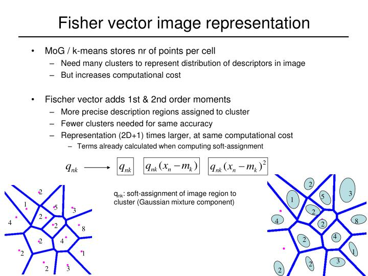 Fisher vector image representation