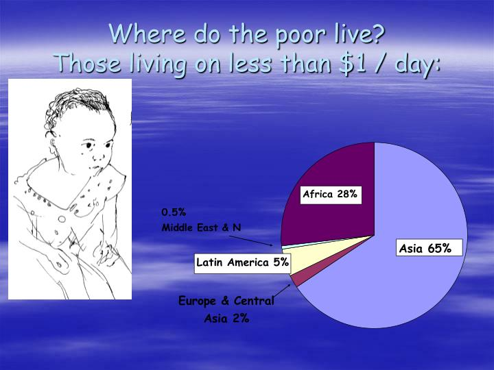 Where do the poor live those living on less than 1 day