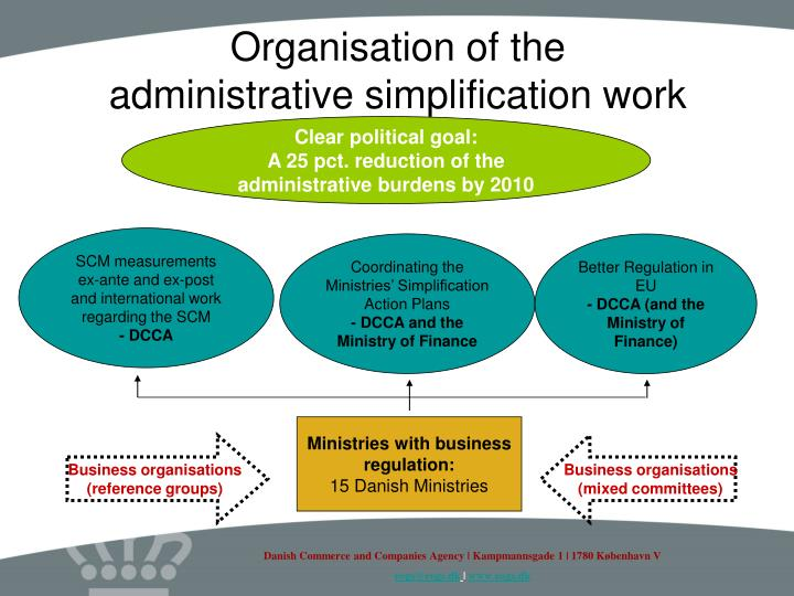 Organisation of the administrative simplification work l.jpg