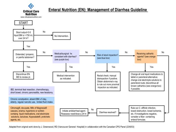 Enteral Nutrition (EN): Management of Diarrhea Guideline