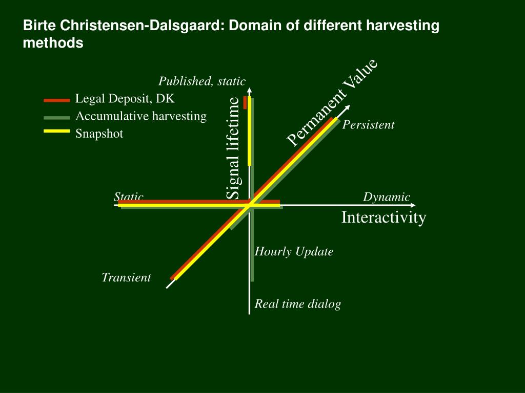 Birte Christensen-Dalsgaard: Domain of different harvesting methods