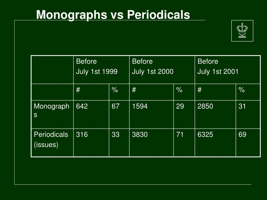 Monographs vs Periodicals