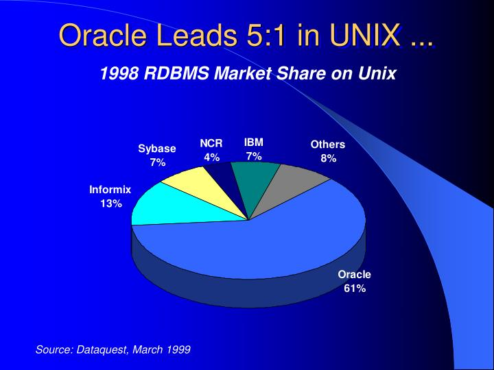 Oracle Leads 5:1 in UNIX ...