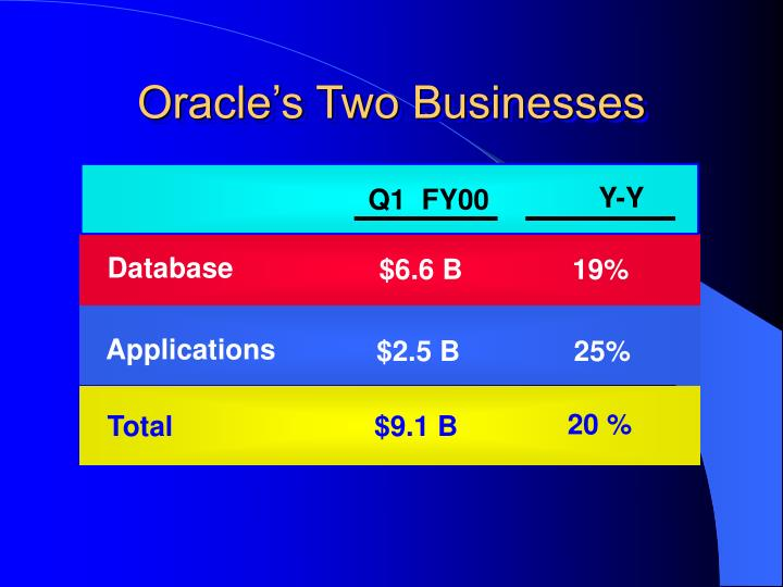 Oracle's Two Businesses
