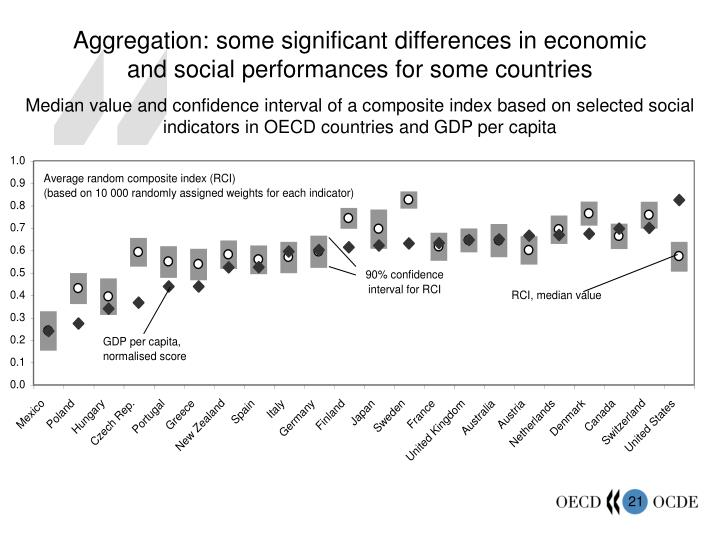 Aggregation: some significant differences in economic and social performances for some countries