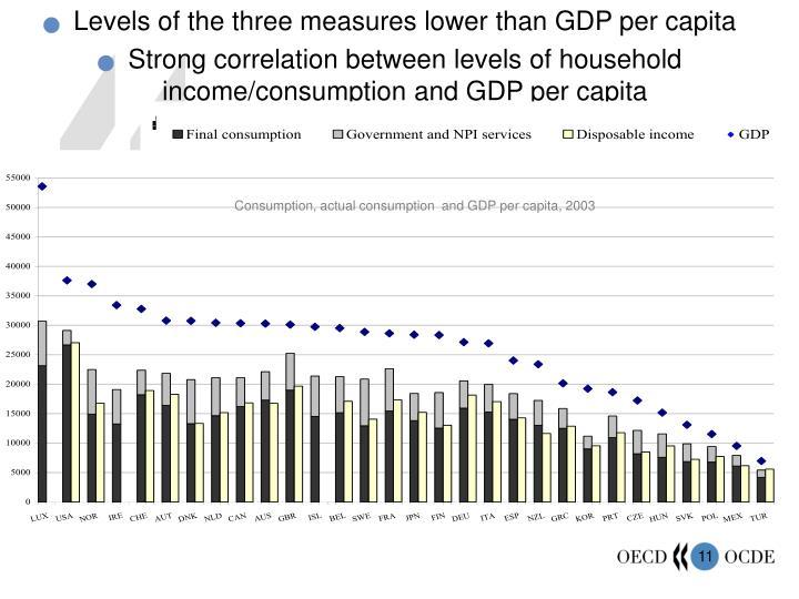 Consumption, actual consumption  and GDP per capita, 2003