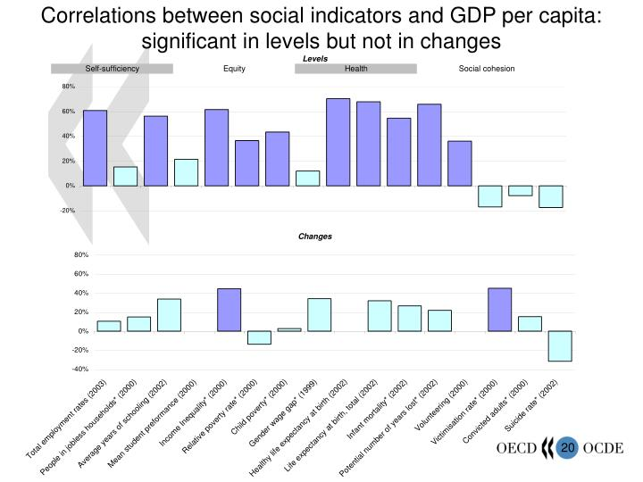 Correlations between social indicators and GDP per capita:  significant in levels but not in changes