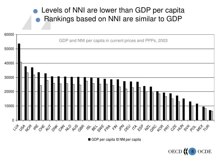 GDP and NNI per capita in current prices and PPPs, 2003