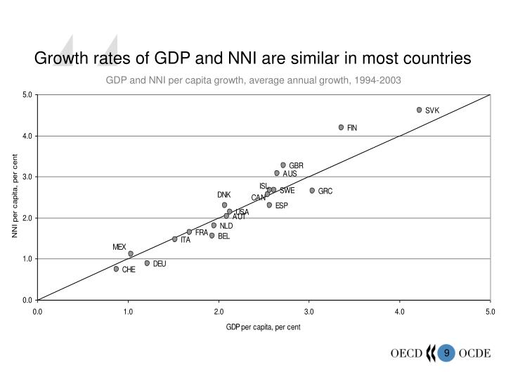 Growth rates of GDP and NNI are similar in most countries