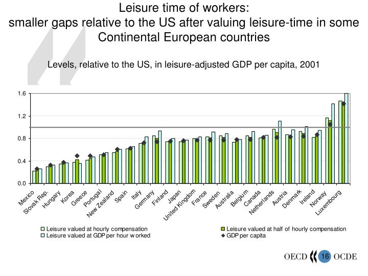 Leisure time of workers:
