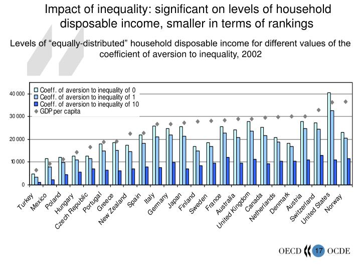 Impact of inequality: significant on levels of household disposable income, smaller in terms of rankings