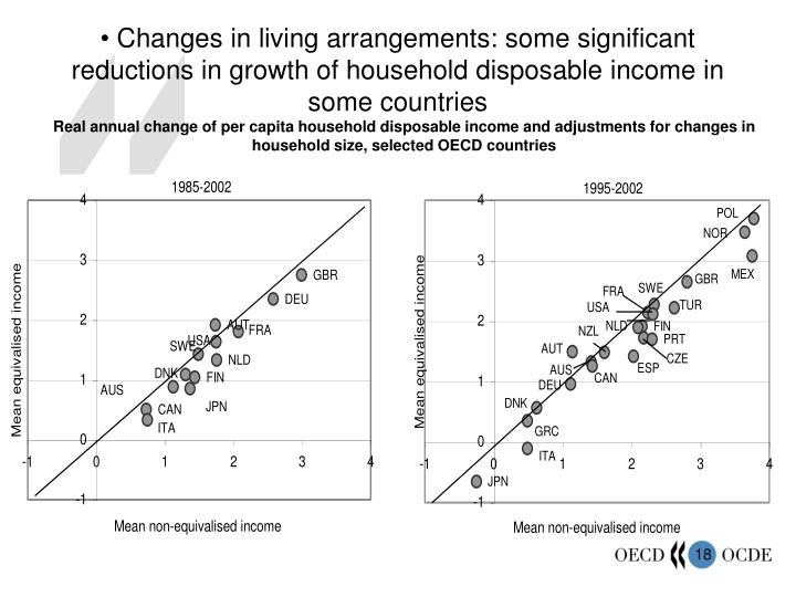 Changes in living arrangements: some significant reductions in growth of household disposable income in some countries