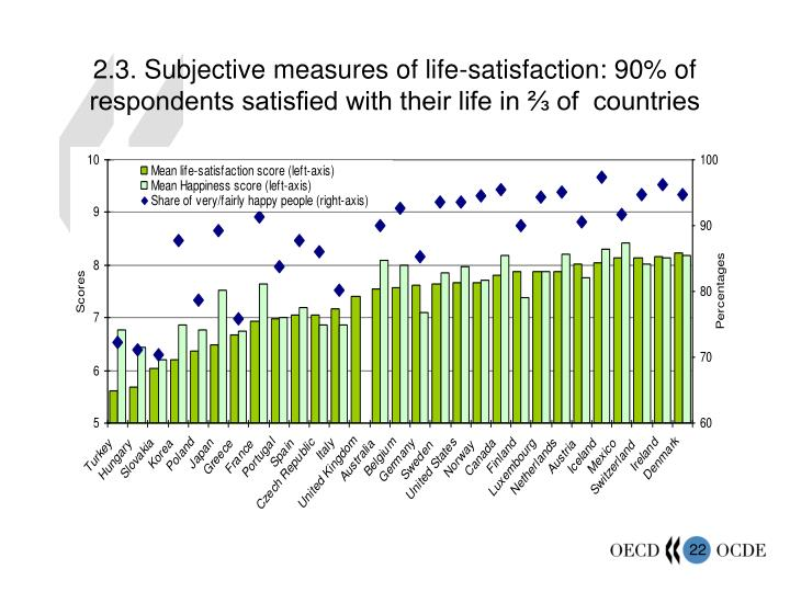 2.3. Subjective measures of life-satisfaction: 90% of respondents satisfied with their life in ⅔ of  countries