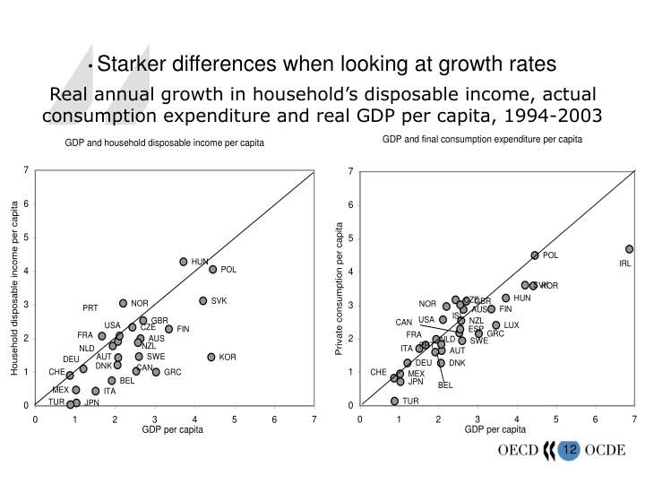 Starker differences when looking at growth rates