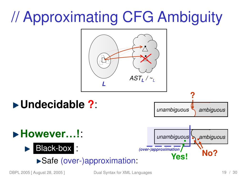 // Approximating CFG Ambiguity