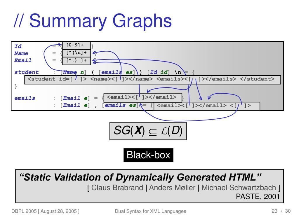 // Summary Graphs