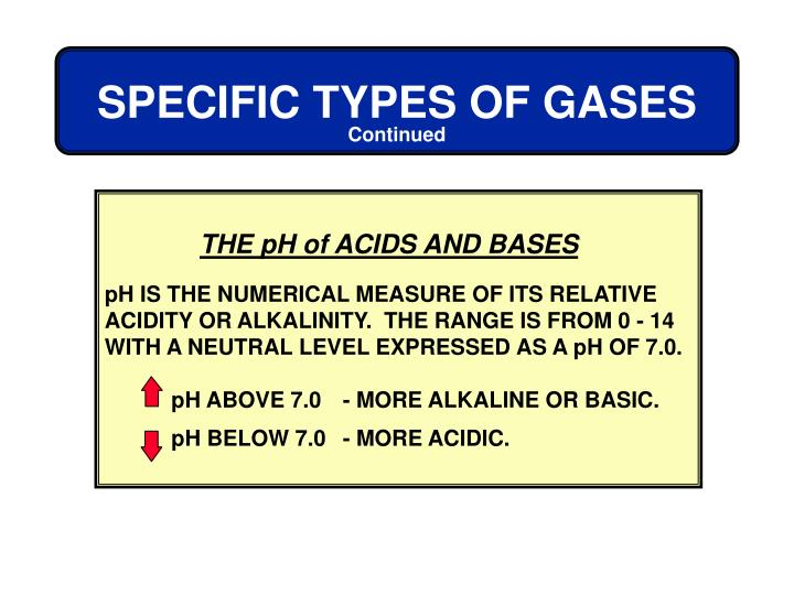 THE pH of ACIDS AND BASES