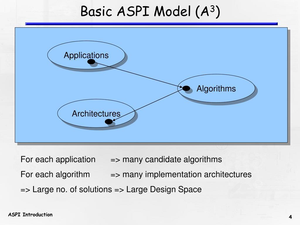 Basic ASPI Model (A