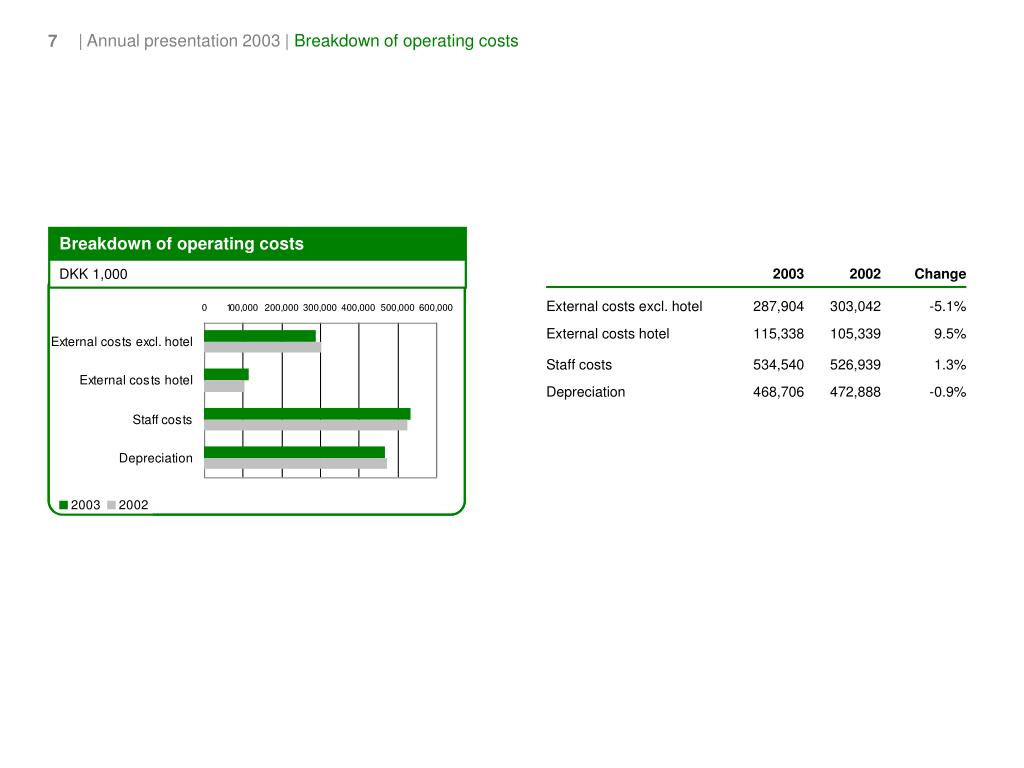 Breakdown of operating costs