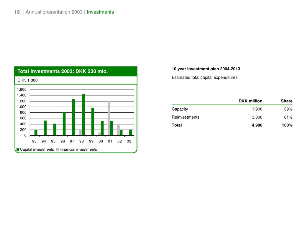 Total investments 2003: DKK 230 mio.