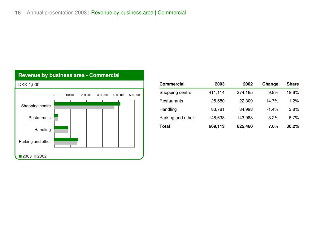Revenue by business area - Commercial