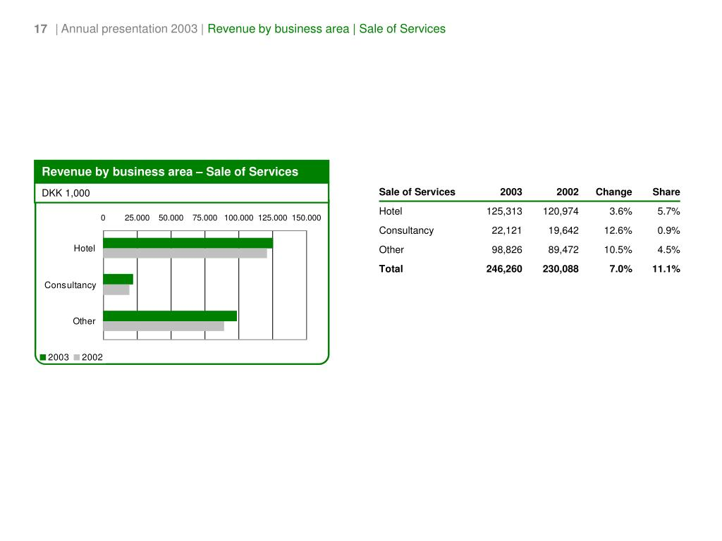 Revenue by business area – Sale of Services