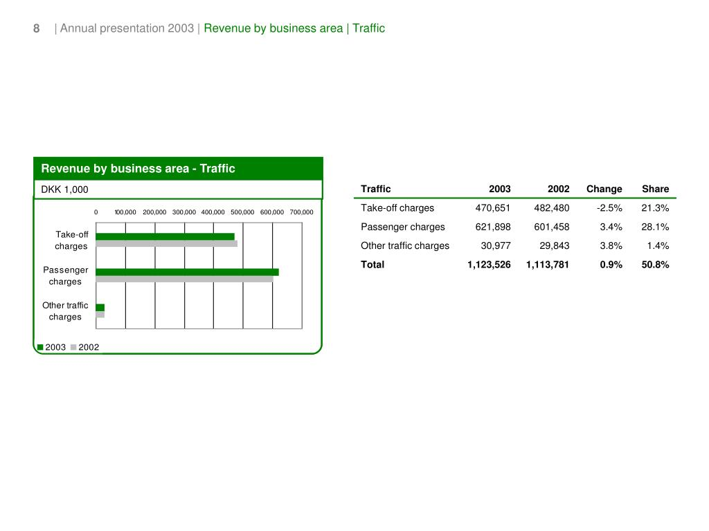 Revenue by business area - Traffic