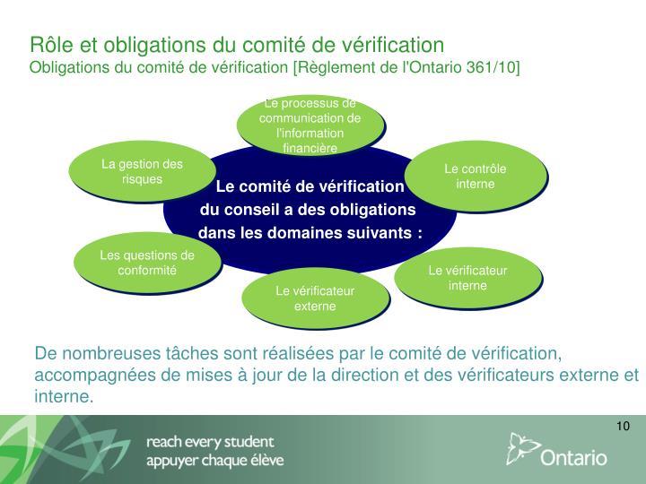 Rôle et obligations du comité de vérification