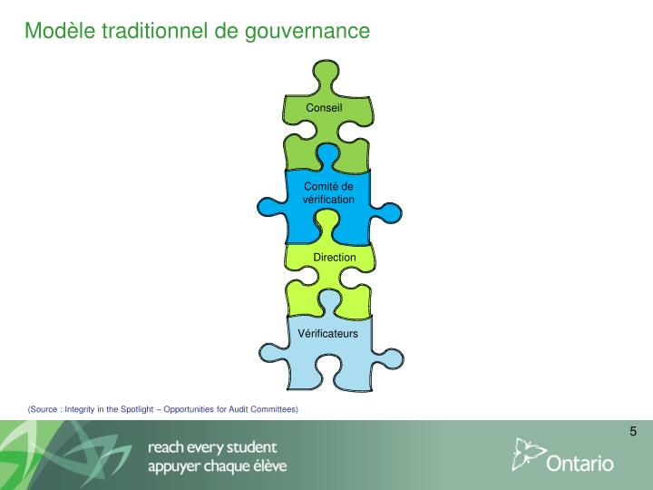 Modèle traditionnel de gouvernance