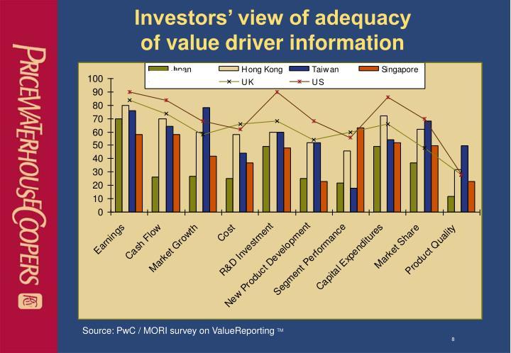 Investors' view of adequacy