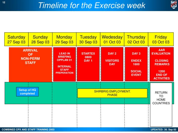 Timeline for the Exercise week