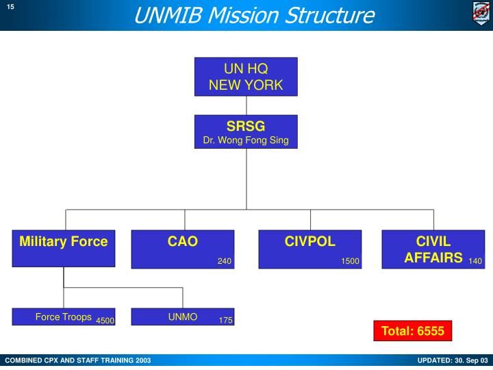 UNMIB Mission Structure