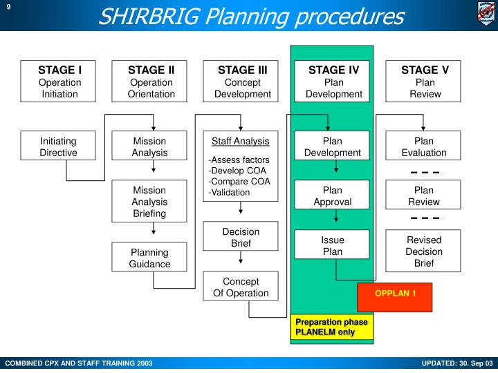 SHIRBRIG Planning procedures