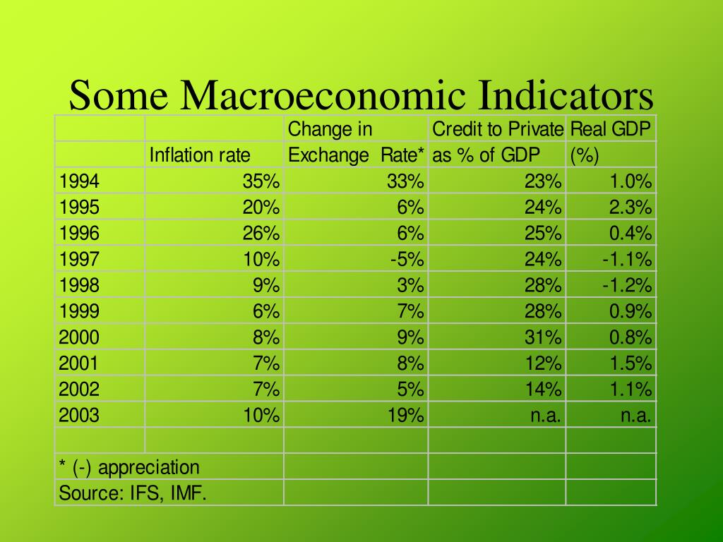 Some Macroeconomic Indicators