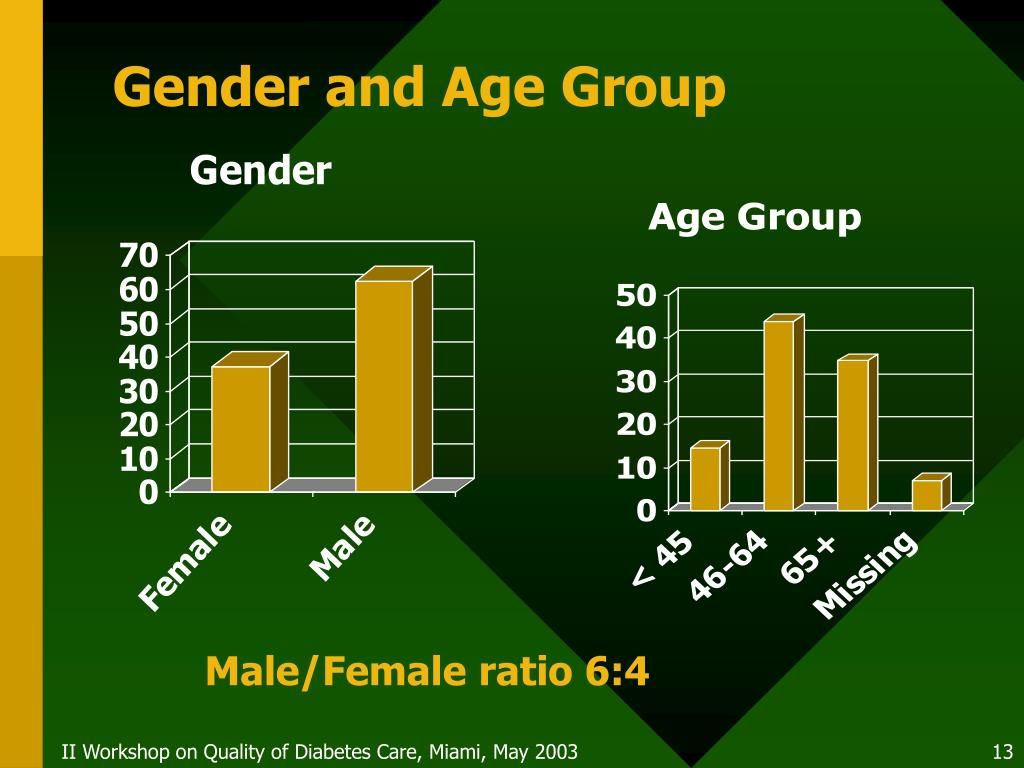Gender and Age Group