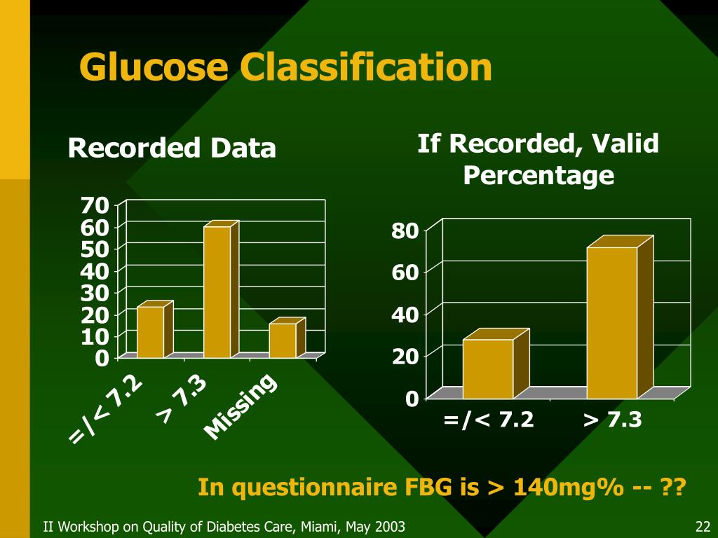 Glucose Classification
