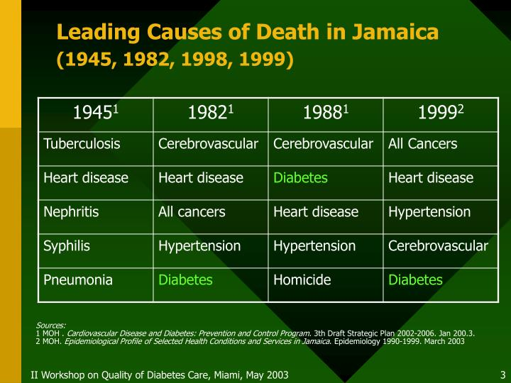 Leading causes of death in jamaica 1945 1982 1998 1999 l.jpg