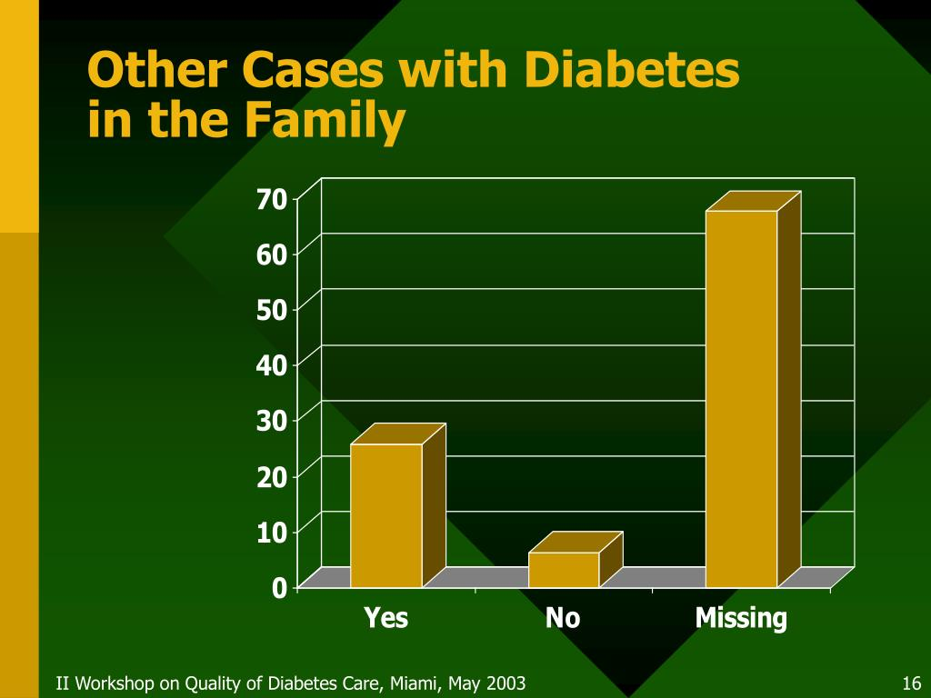 Other Cases with Diabetes