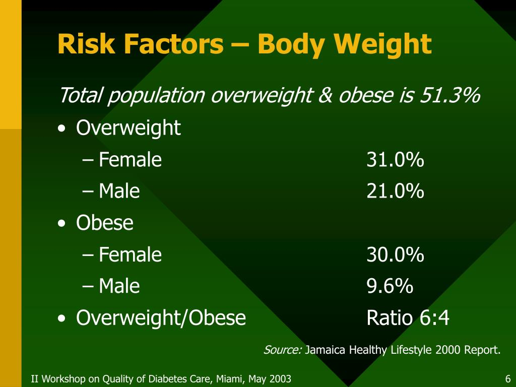 Risk Factors – Body Weight