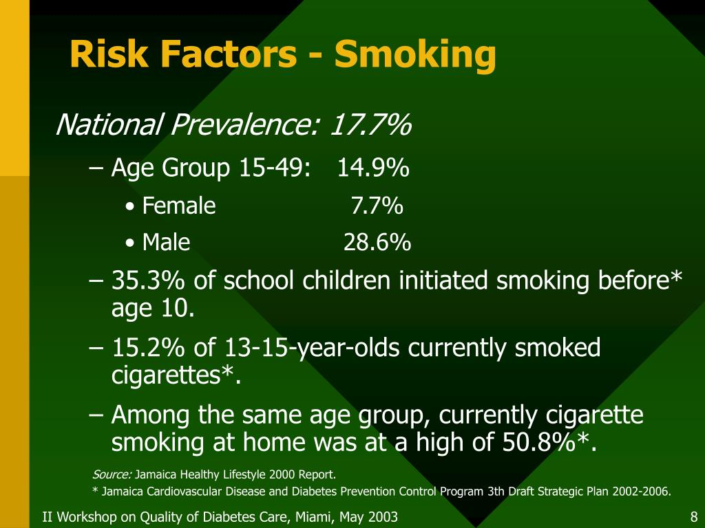 Risk Factors - Smoking