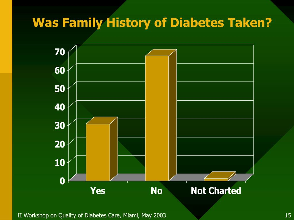 Was Family History of Diabetes Taken?