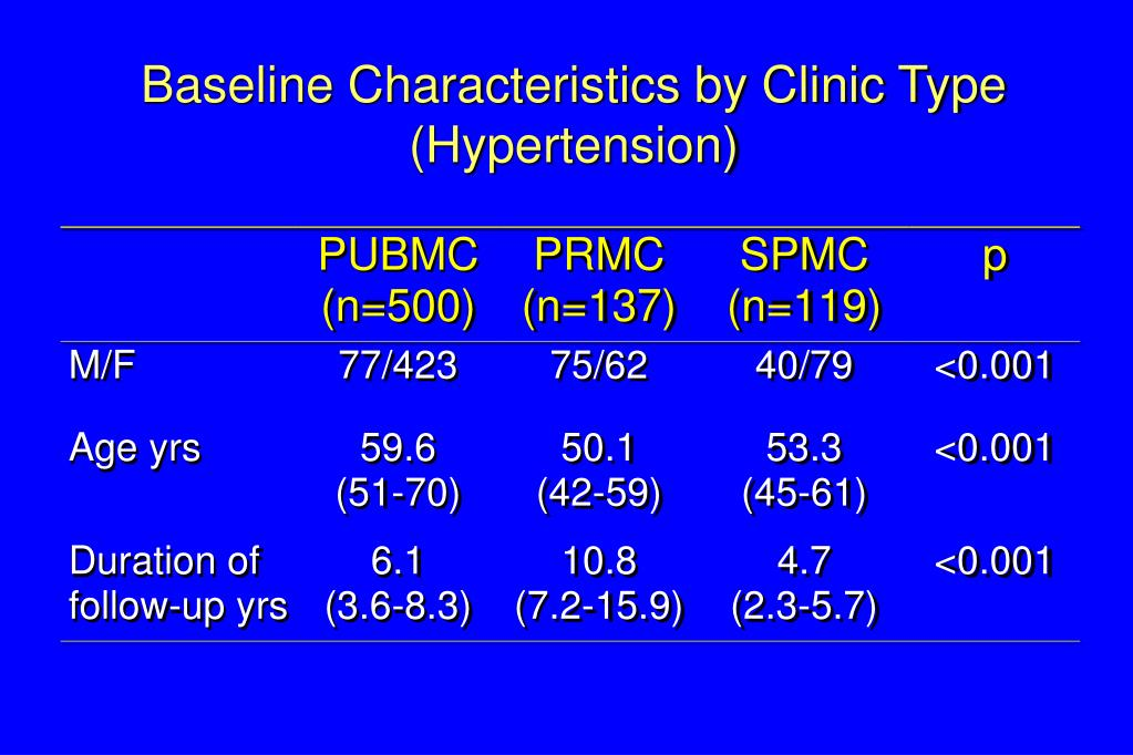 Baseline Characteristics by Clinic Type (Hypertension)