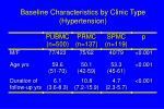 baseline characteristics by clinic type hypertension