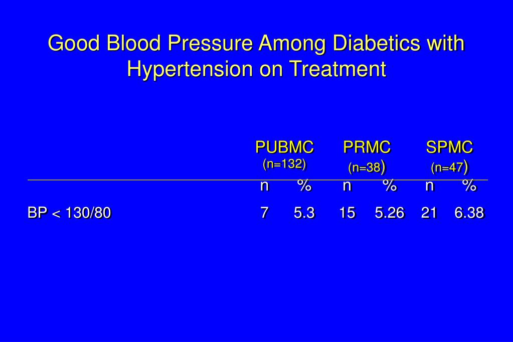 Good Blood Pressure Among Diabetics with Hypertension on Treatment