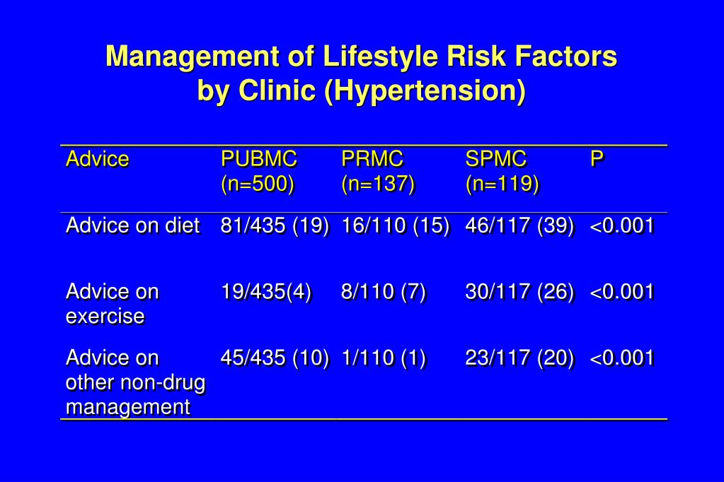 Management of Lifestyle Risk Factors