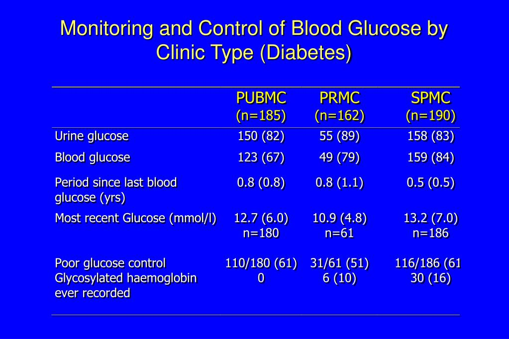 Monitoring and Control of Blood Glucose by Clinic Type (Diabetes)